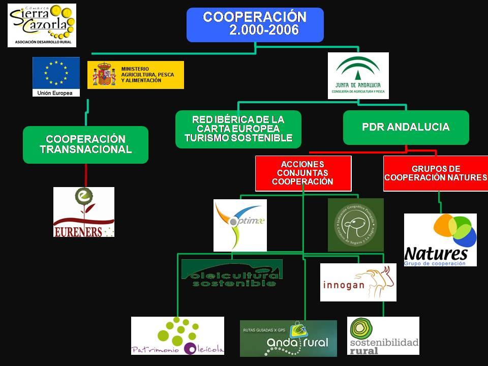 ORGANIGRAMA COOPERACIÓN ADR 2000-06 logos