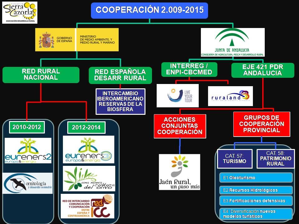 ORGANIGRAMA COOPERACIÓN ADR 2009-15